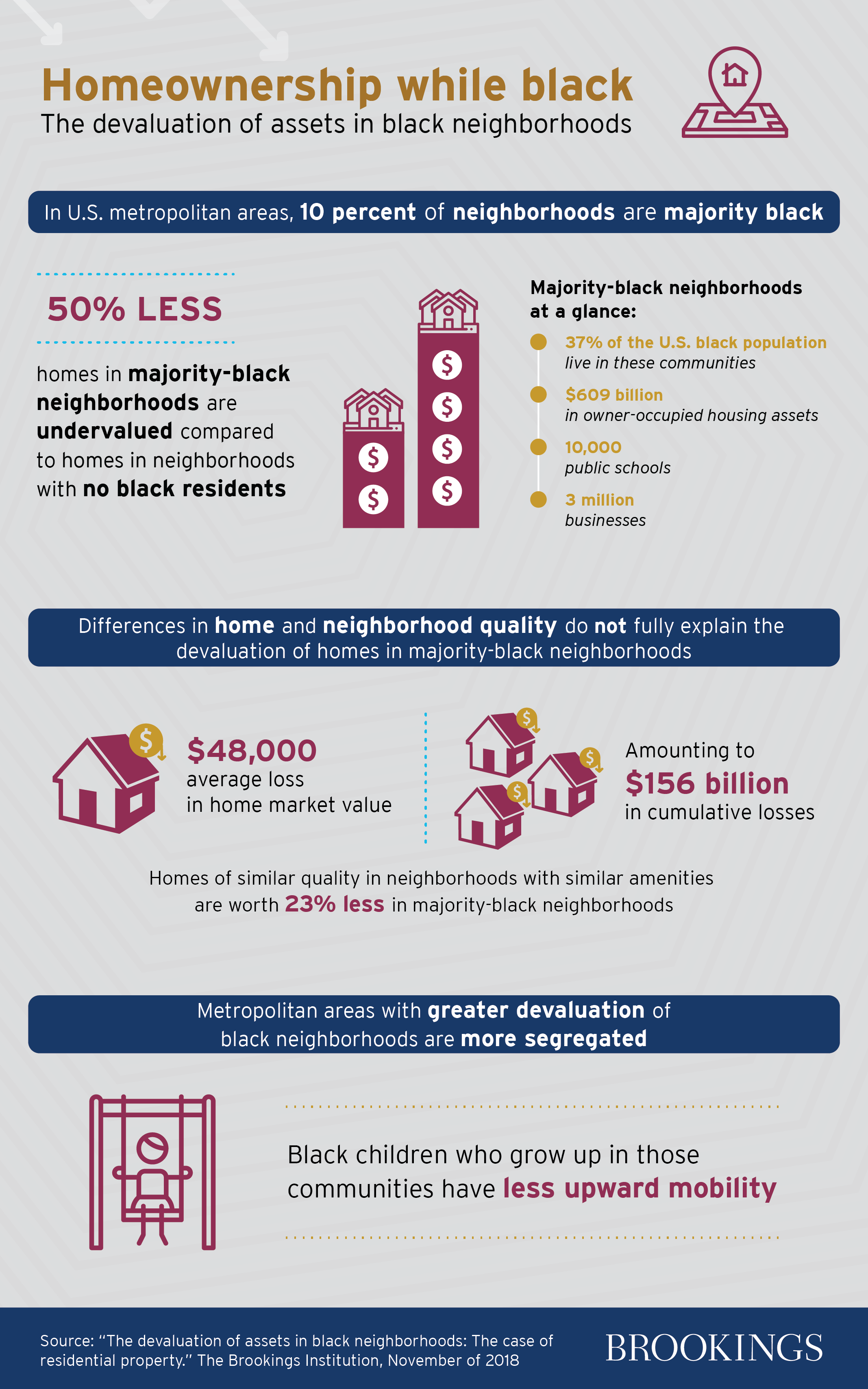 Brookings infographic. Visit source link at the end of the article for more information.