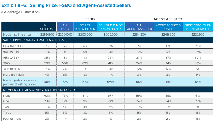 FSBO chart. Visit source link at the end of the article for more information.