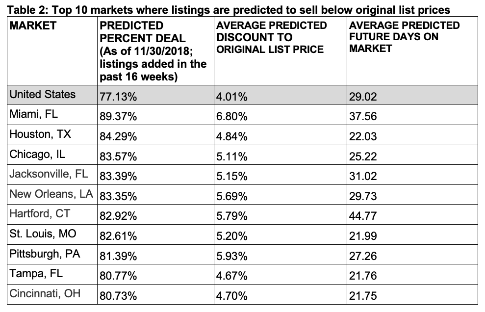 Price predictions. Visit source link at the end of the article for more information.