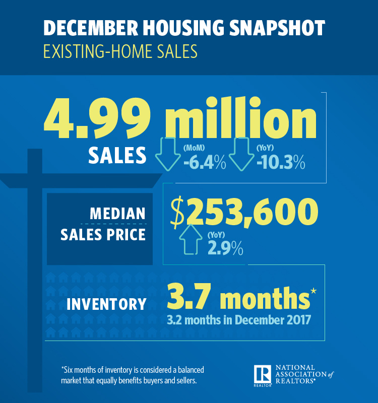 December existing home sales