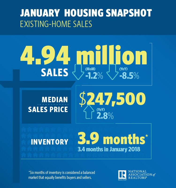 January 2019 Existing Home Sales - Content reflects article text.