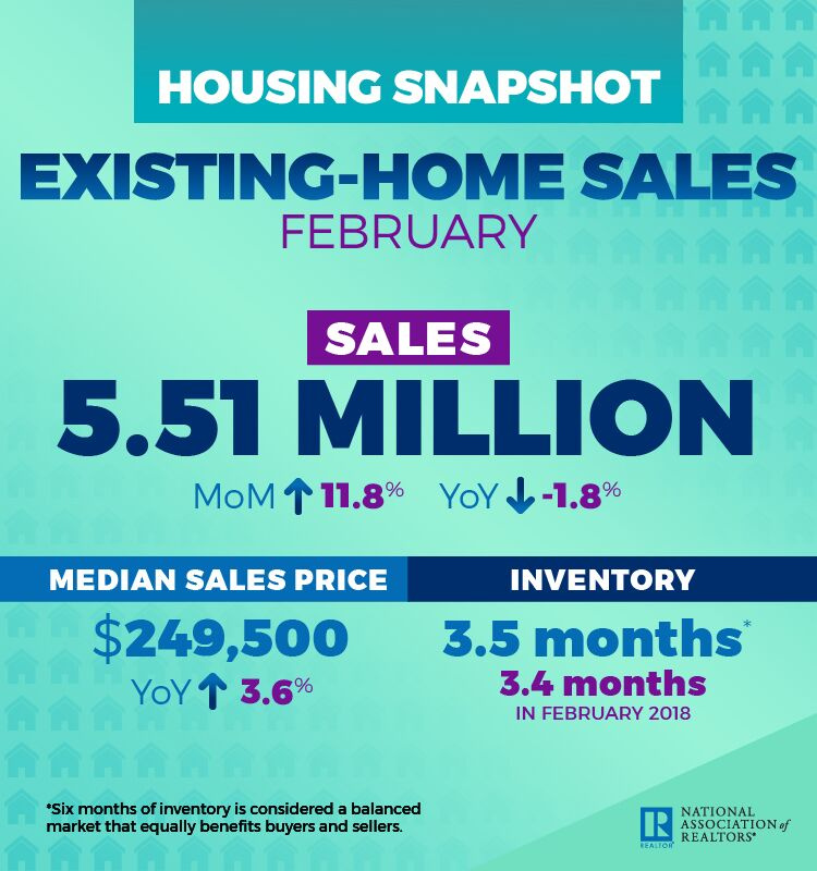 February 2019 Pending Home Sales - Content reflects article text.