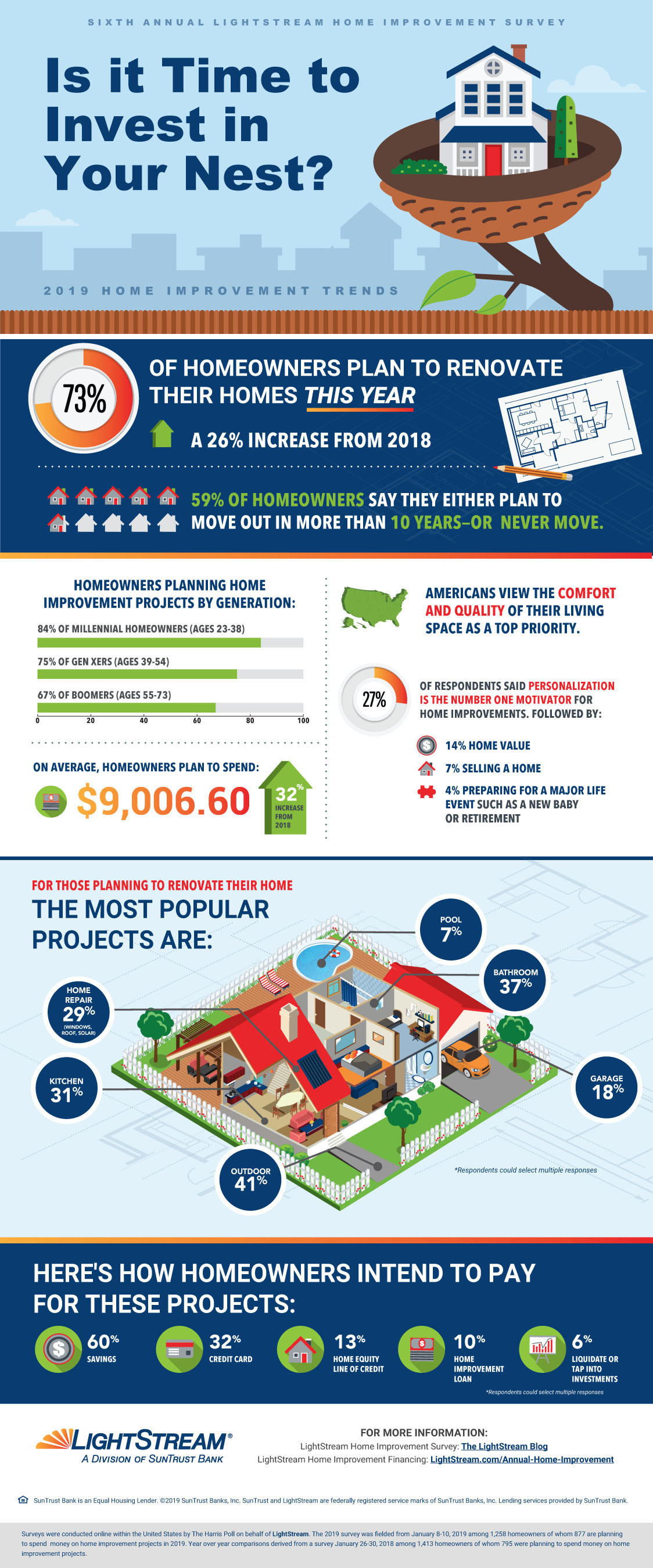 SunTrust remodel infographic. Visit source link at the end of the article for more information.