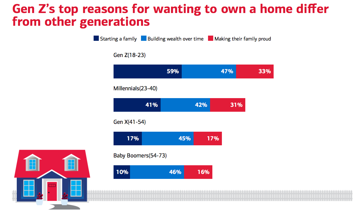 Gen Z reasons for buying a home. Visit source link at the end of the article for more information.