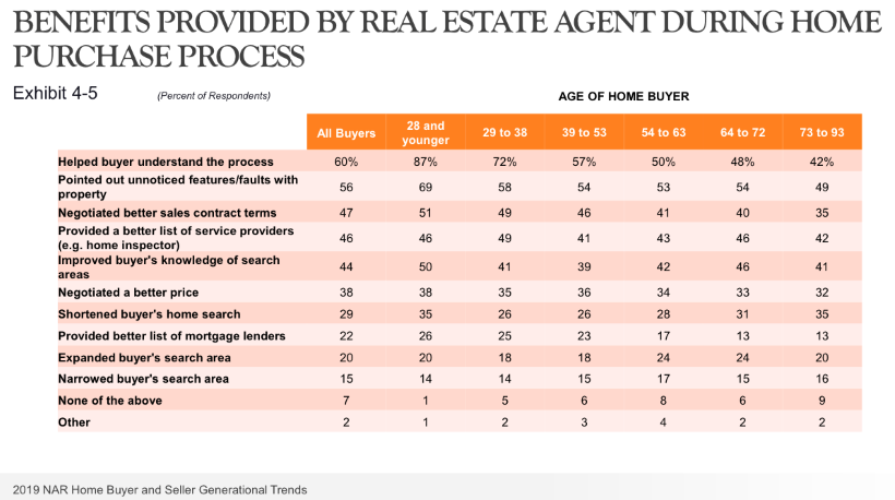 A chart showing the benefits real estate agents provide buyers.