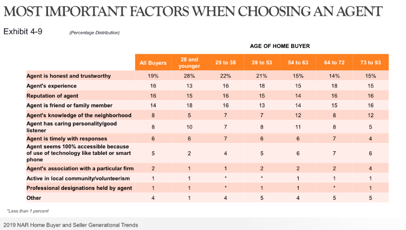 A chart showing why buyers chose their real estate agents.