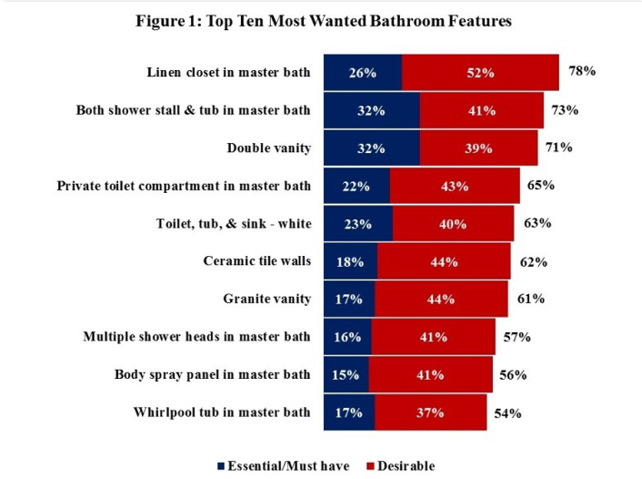 NAHB Bathroom Features Chart