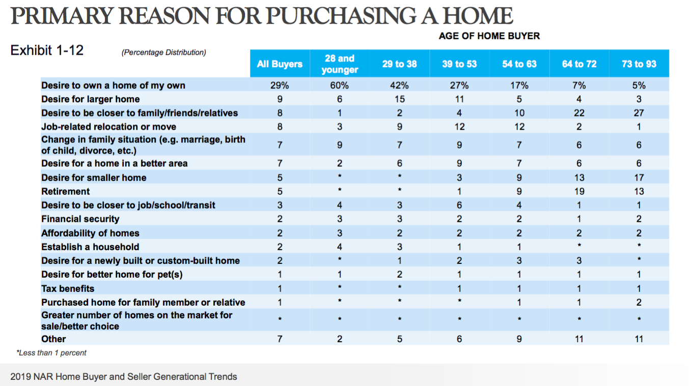 NAR Primary Reason to Buy. Visit source link at the end of the article for more information.