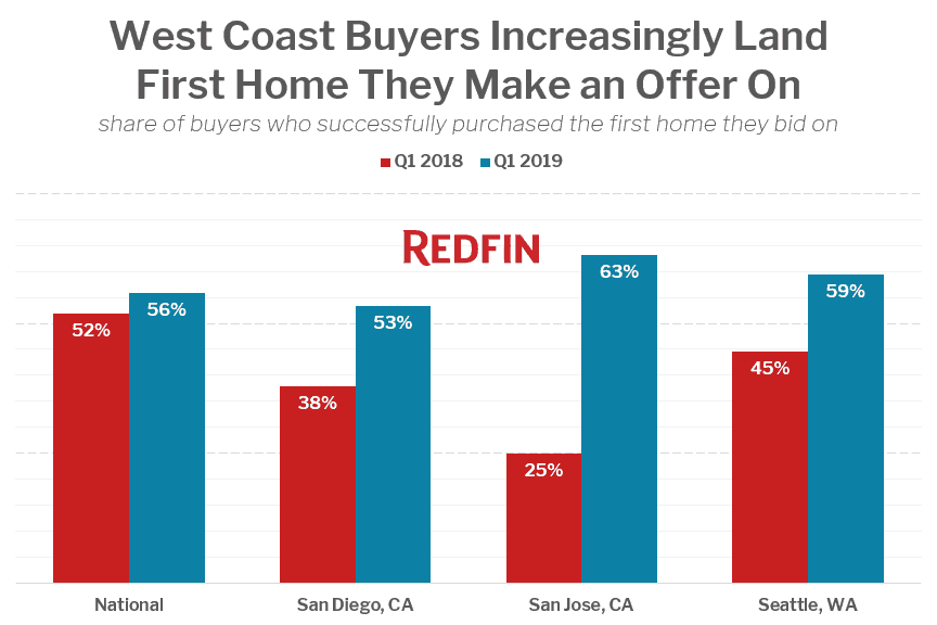 Redfin offer chart. Visit source link at the end of the article for more information.