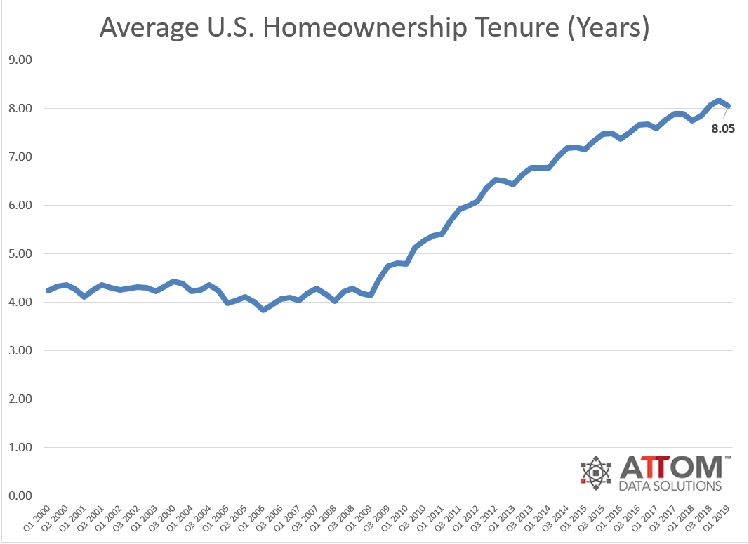ATTOM homeowner tenure. See source link for full information.