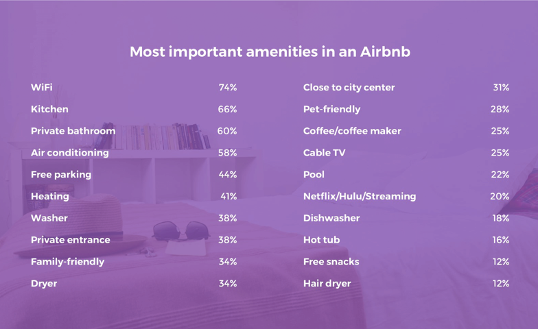 Airbnb important amenities chart. Visit source link at the end of this article for more information.