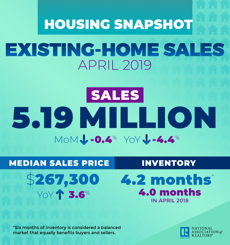 April 2019 Existing Home Sales - Content reflects article text.