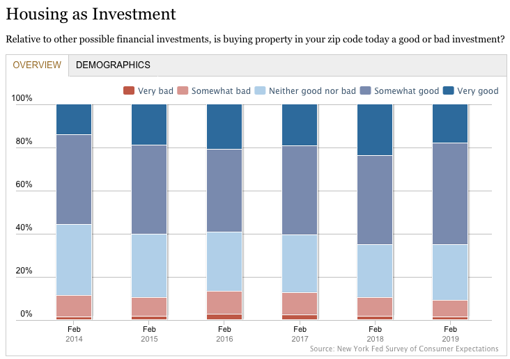 Housing as investment chart. Visit source link at the end of this article for more information.