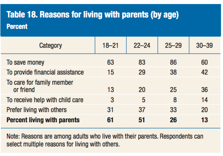 Reasons for living with parents chart. Visit source link at the end of this article for more information.