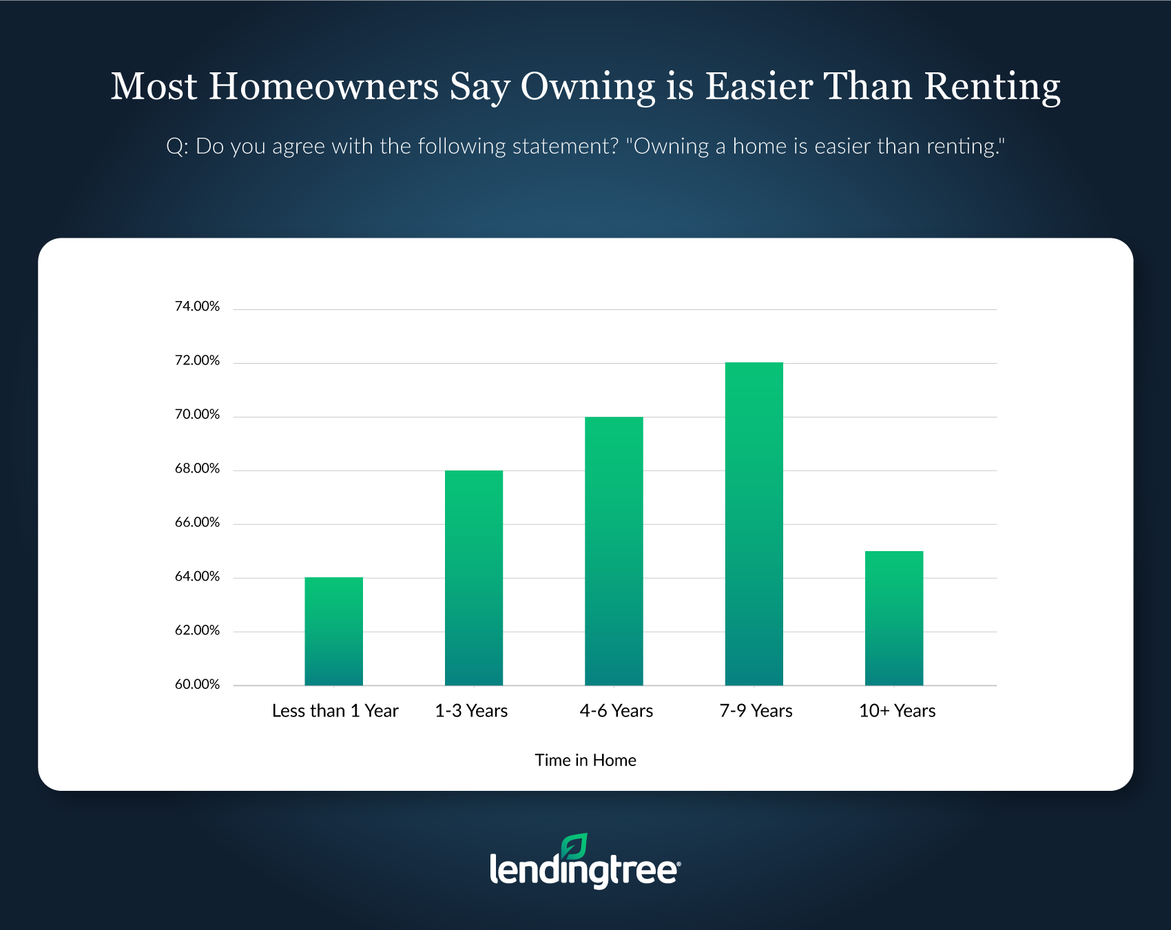 LendingTree owning easier than renting chart. Visit source link at the end of this article for more information.
