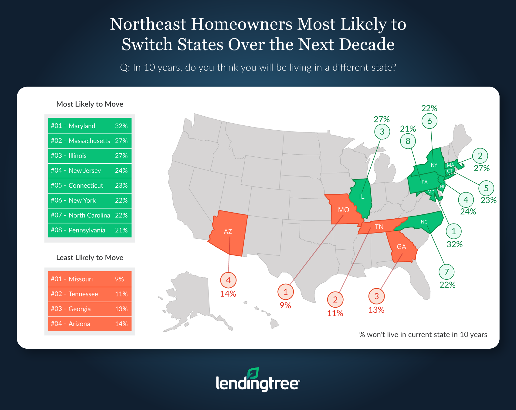 Lendingtree homeowners likely to switch states in 10 years. Visit source link at the end of this article for more information.