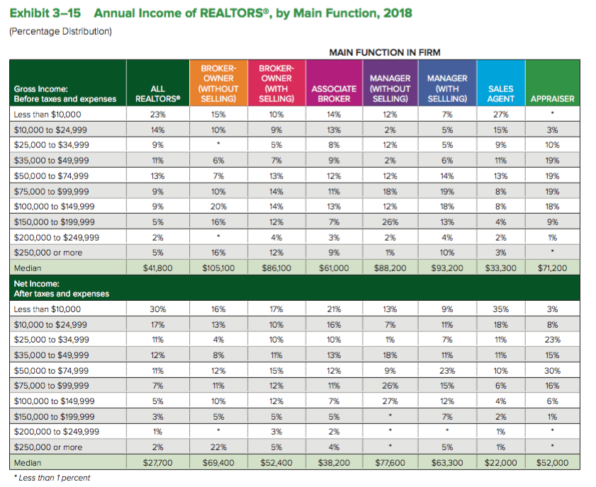 NAR member profile - income. See report for detailed information.