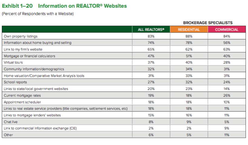 Information on REALTOR Websites chart. Visit source link at the end of this article for more information.