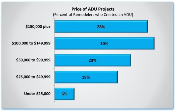 Price of ADU Projects. Visit source link at the end of this article for more information.