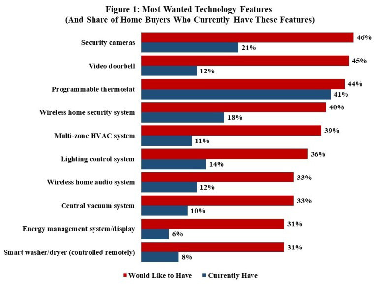 NAHB tech chart. Visit source link at the end of the article for more information.