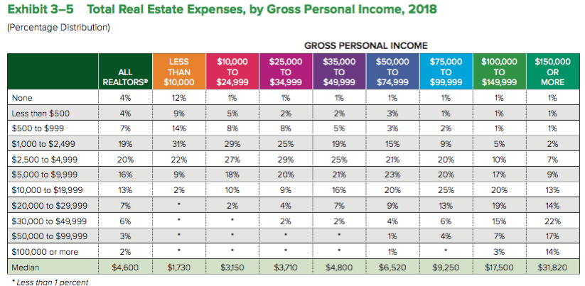 NAR member business expenses. See report for detailed information.