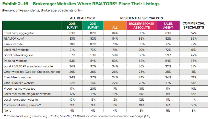 Brokerage: Websites Where REALTORS® Place Their Listings chart.  See source link.
