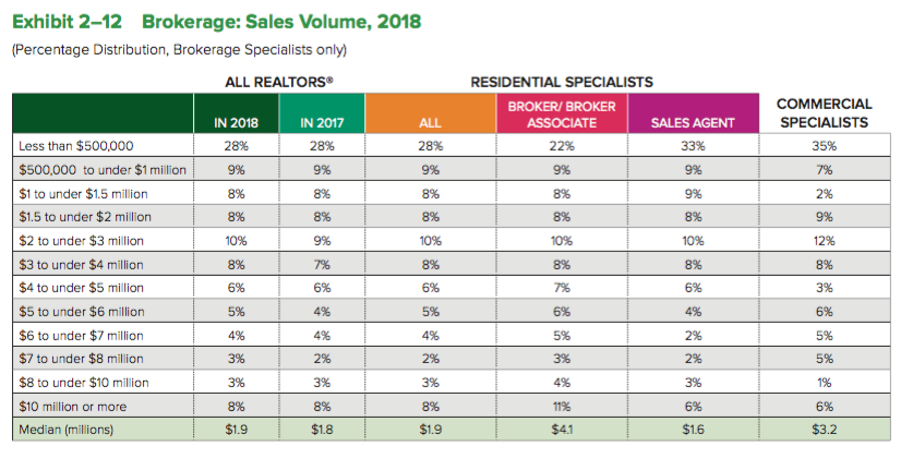NAR member sales volume. See report for detailed information.