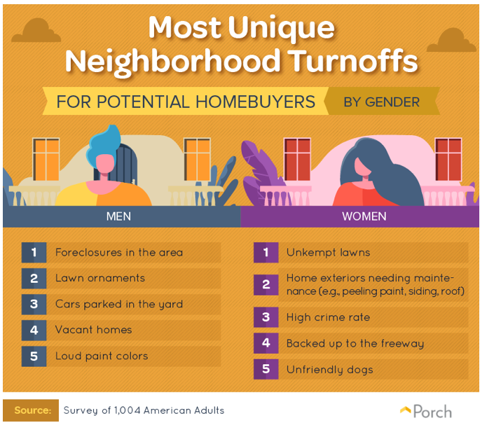 Porch.com neighborhood turnoffs by gender chart. Visit source link at the end of this article for more information.