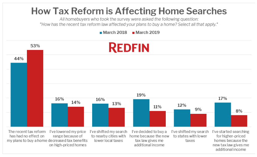 How Tax Reform is Affecting Home Searches. Visit source link at the end of this article for more information.