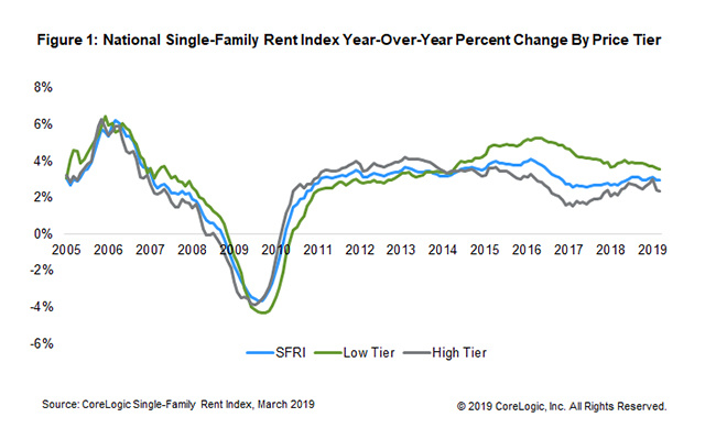 Single family rents chart. Visit source link at the end of this article for more information.