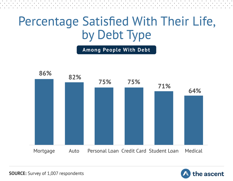 A chart correlating types of debt with life satisfaction.