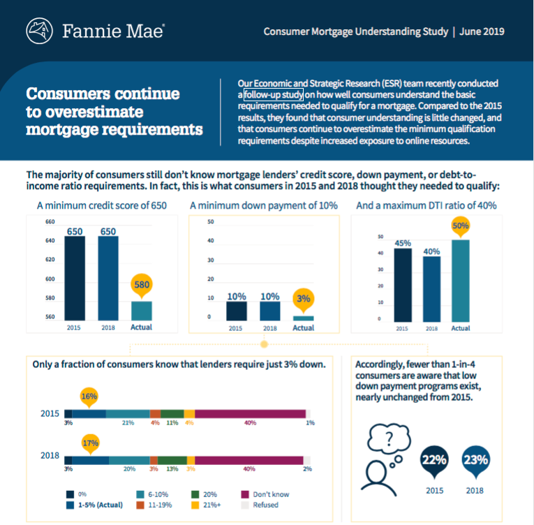 Fannie Mae infographic. Visit source link at the end of this article for more information.
