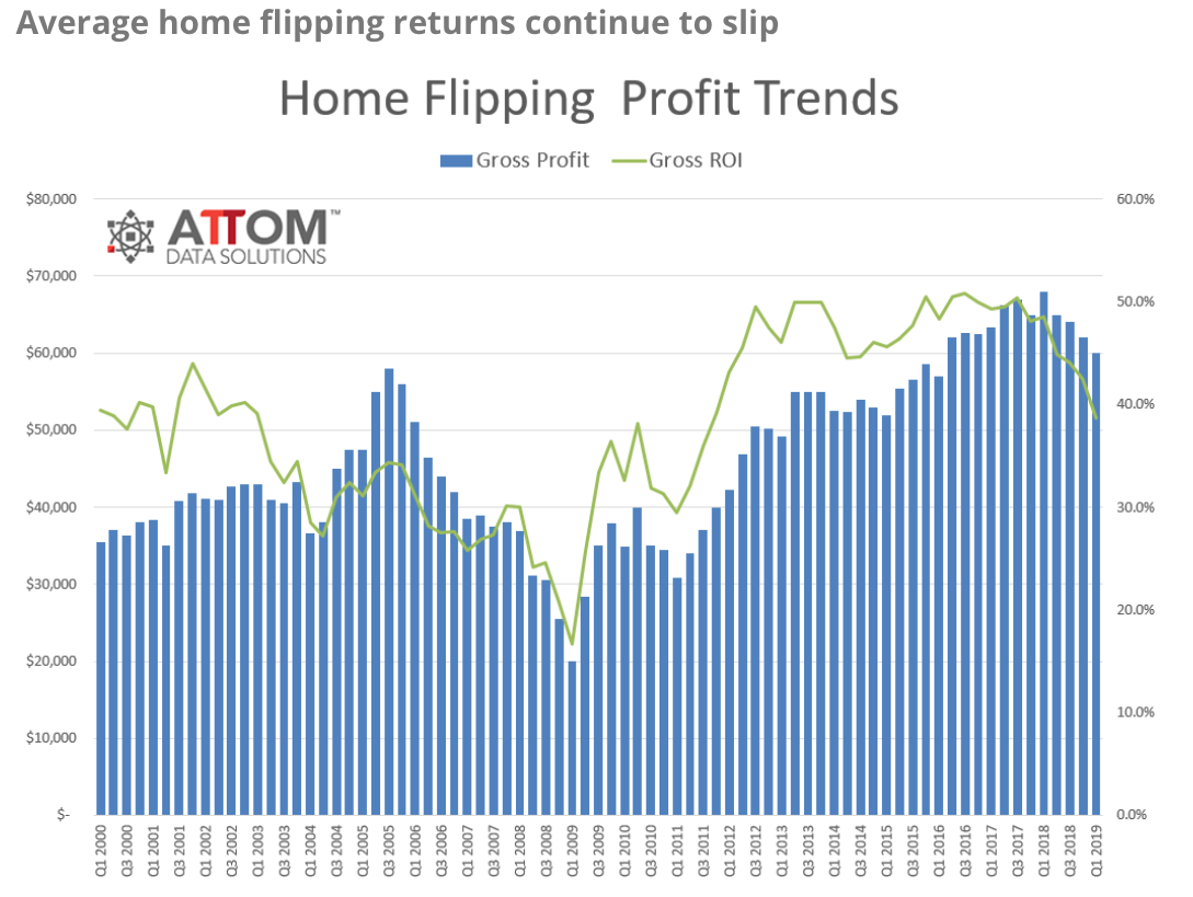Home Flipping Profits chart. Visit source link at the end of this article for more information.