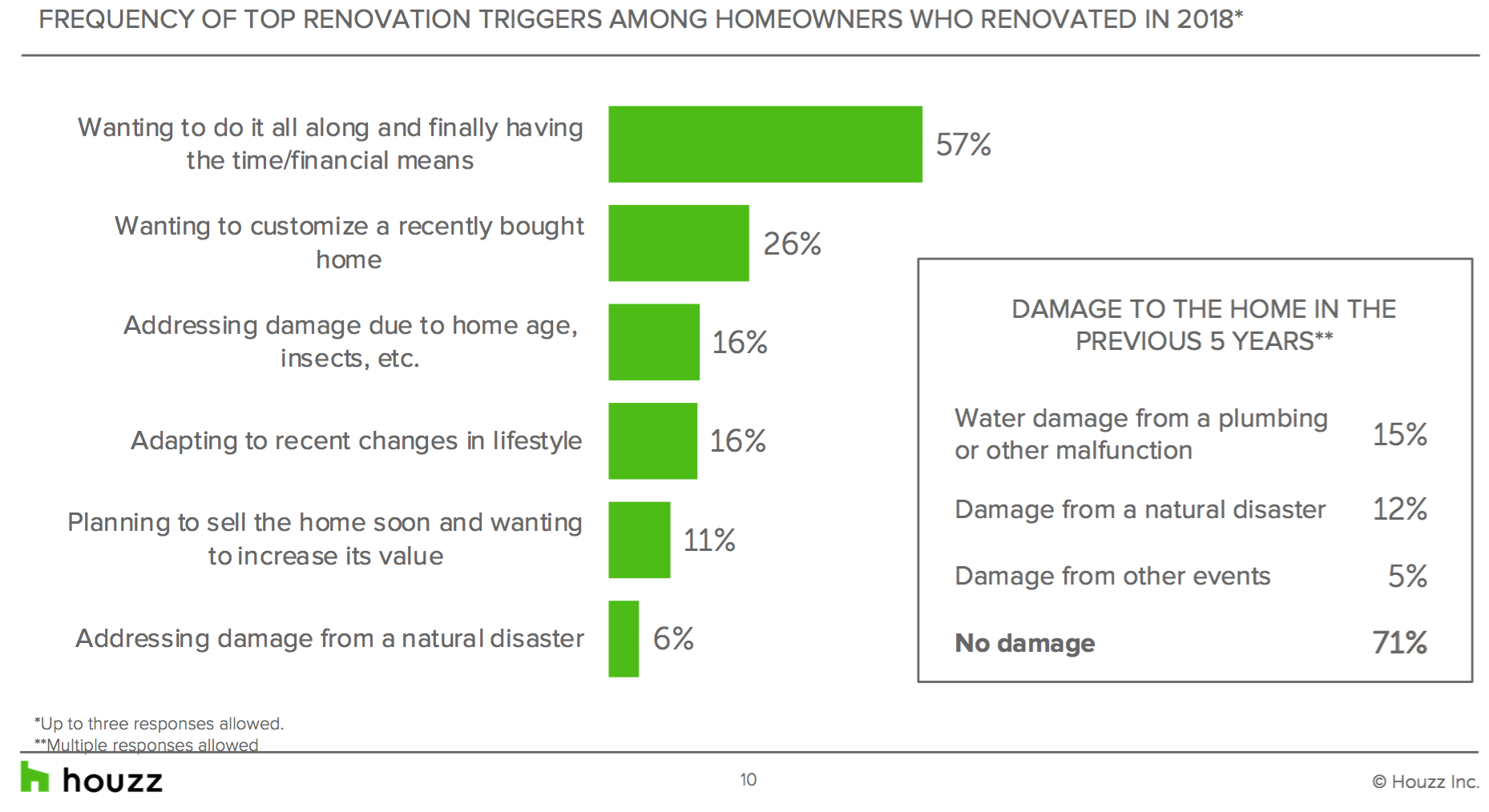 Houzz renovation triggers chart. Visit source link at the end of this article for more information.