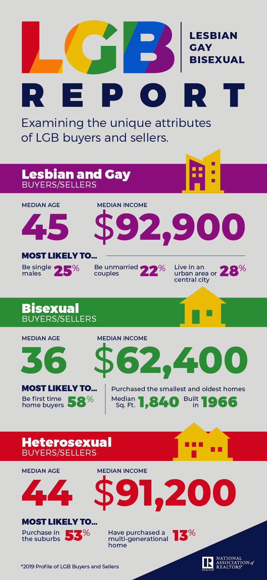 NAR LGB Report 2019 chart. Visit source link at the end of this article for more information.