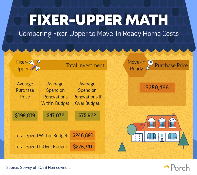 Porch.com fixer-upper math chart. Visit source link at the end of this article for more information.