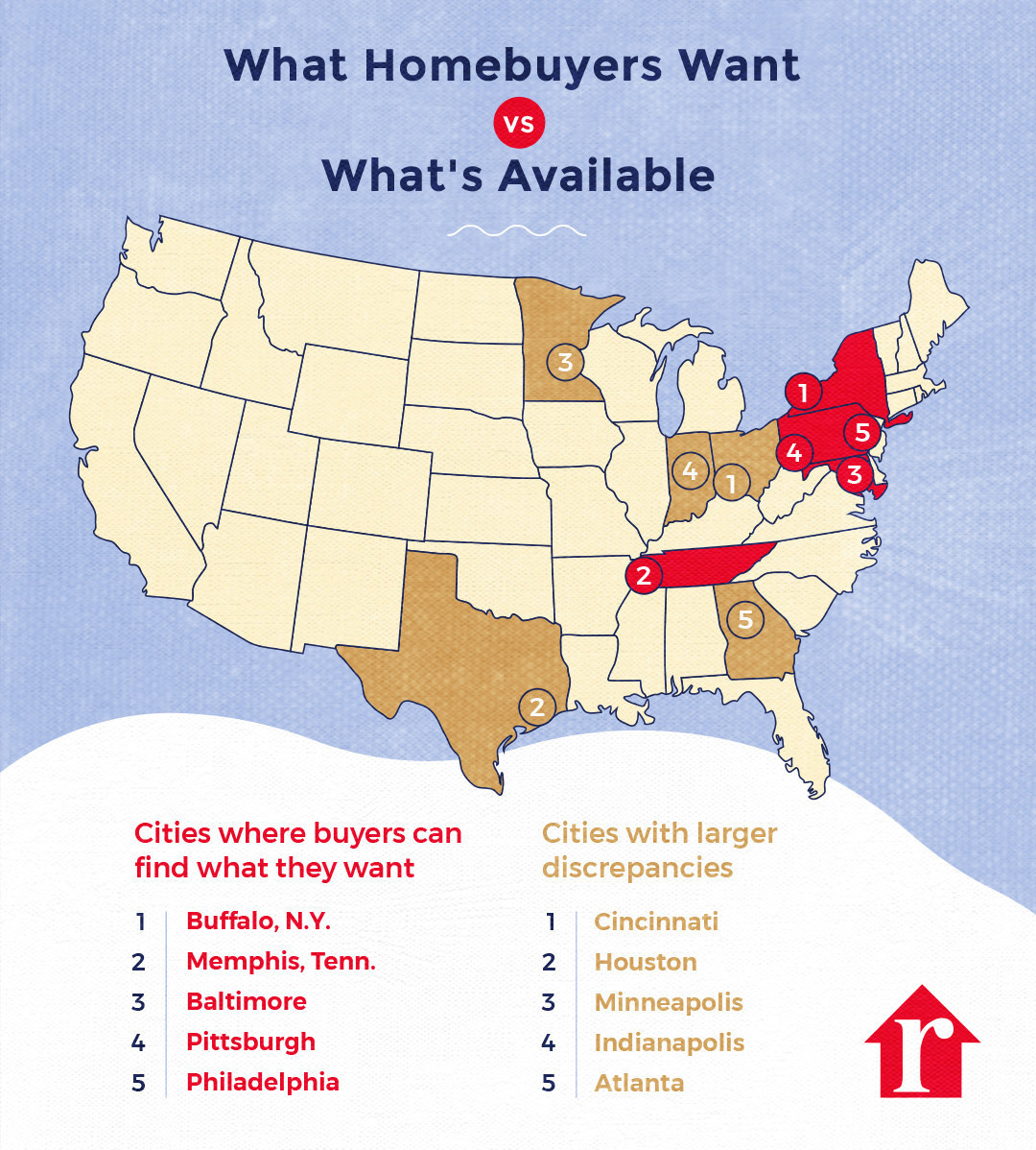 realtor.com what homeowners want chart. Visit source link at the end of this article for more information.