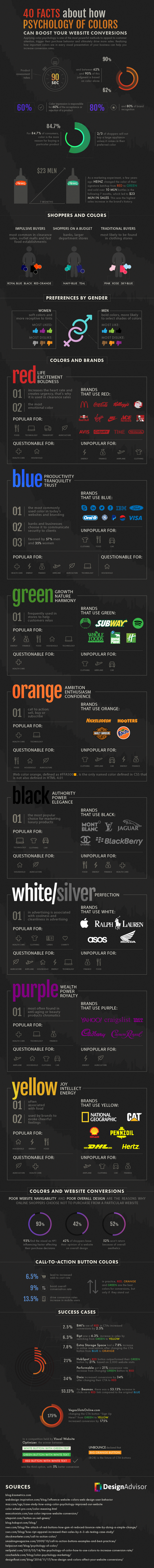 website color psychology. Visit source link at the end of this article for more information.