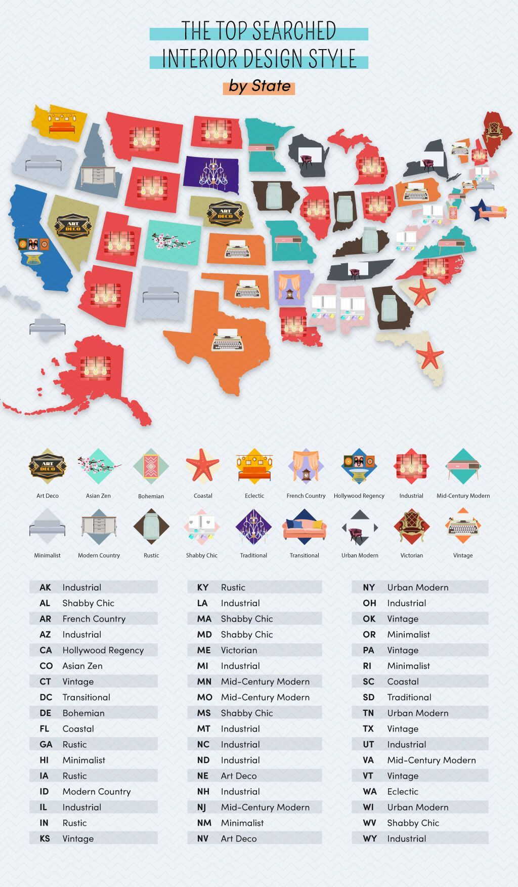 Joybird most popular style by state. Visit source link at the end of this article for more information.