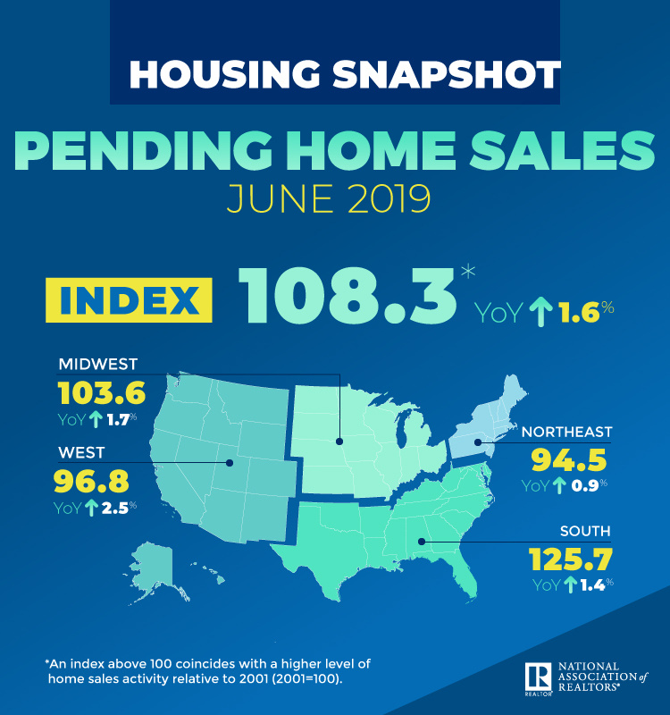 June 2019 Pending Home Sales - Content reflects article text.