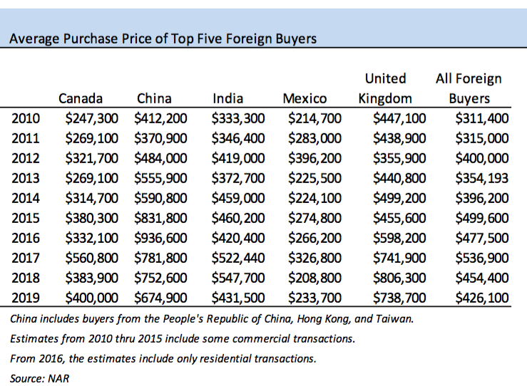 Average home price for foreign buyers from NAR. Visit source link at the end of this article for more information.