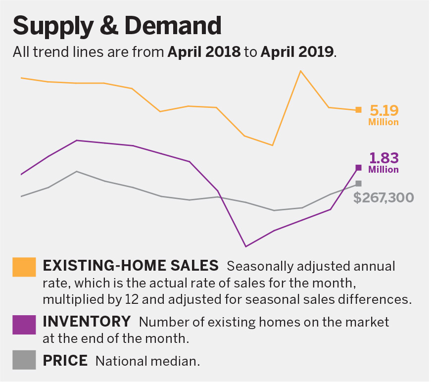 Supply & Demand chart. Click image for text version.