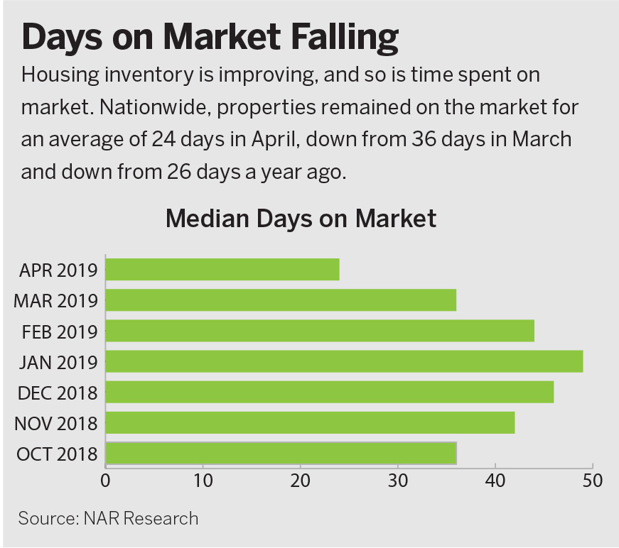 Days on Market Chart