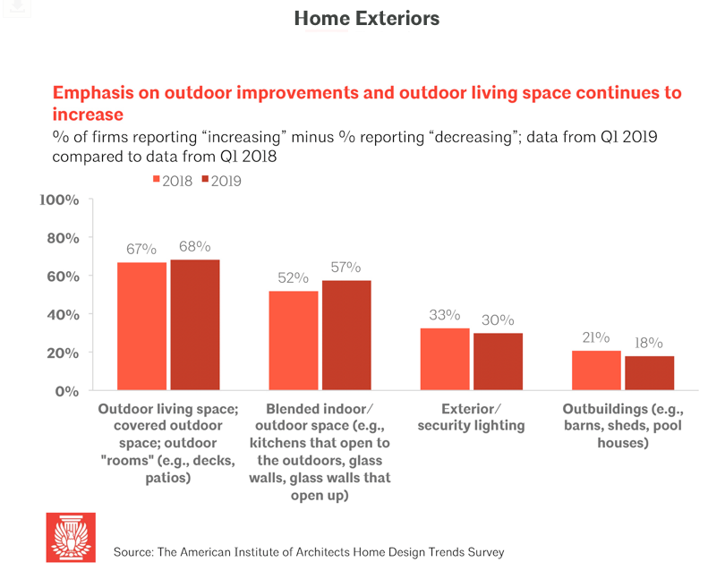 AIA outdoor living space survey. Visit source link at the end of this article for more information.