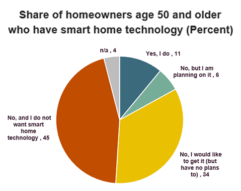 Smart home device adoption, people 50 and over. Visit source link at the end of this article for more information.