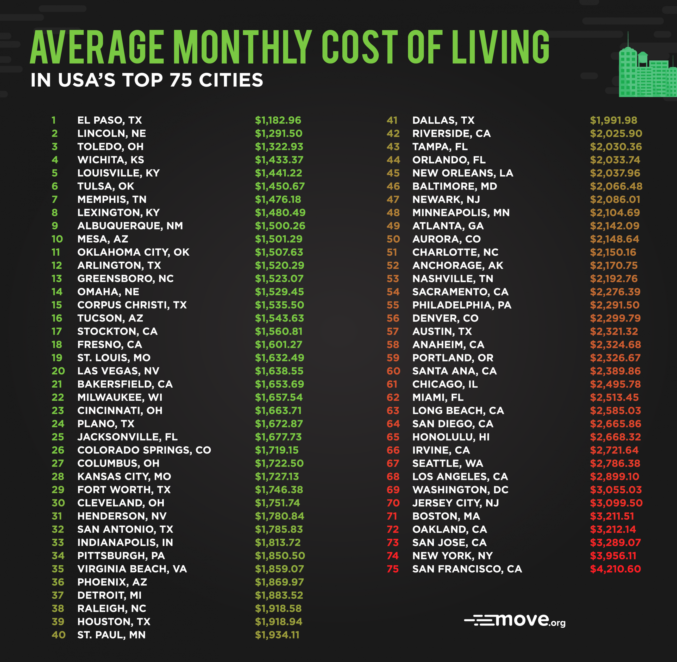 Move.org cost of living chart. Visit source link at the end of this article for more information.