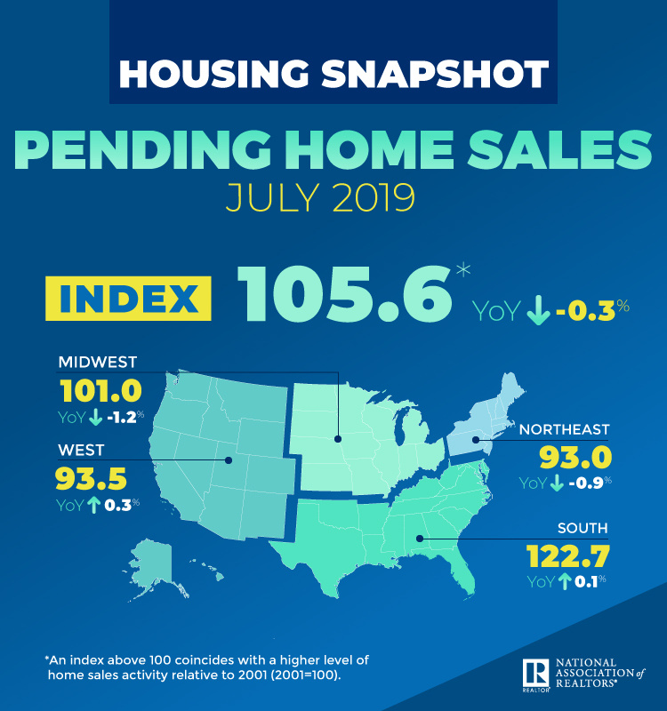 NAR pending home sales report. Content reflects article text.