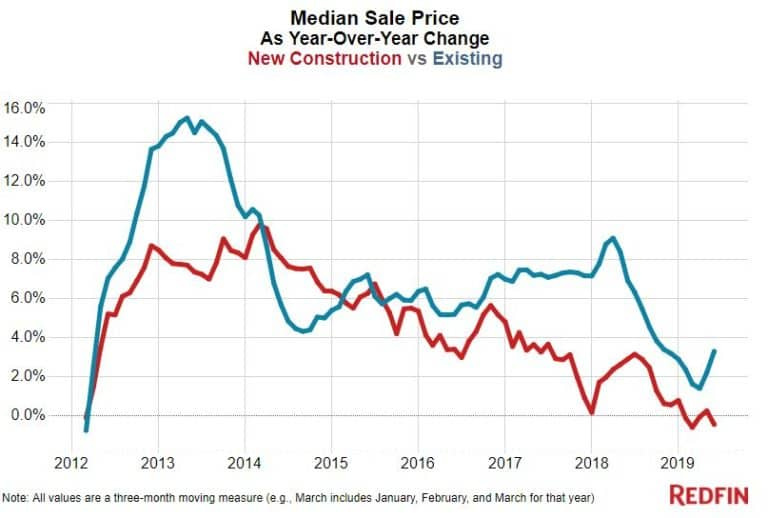 New home price chart. Visit source link at the end of this article for more information.