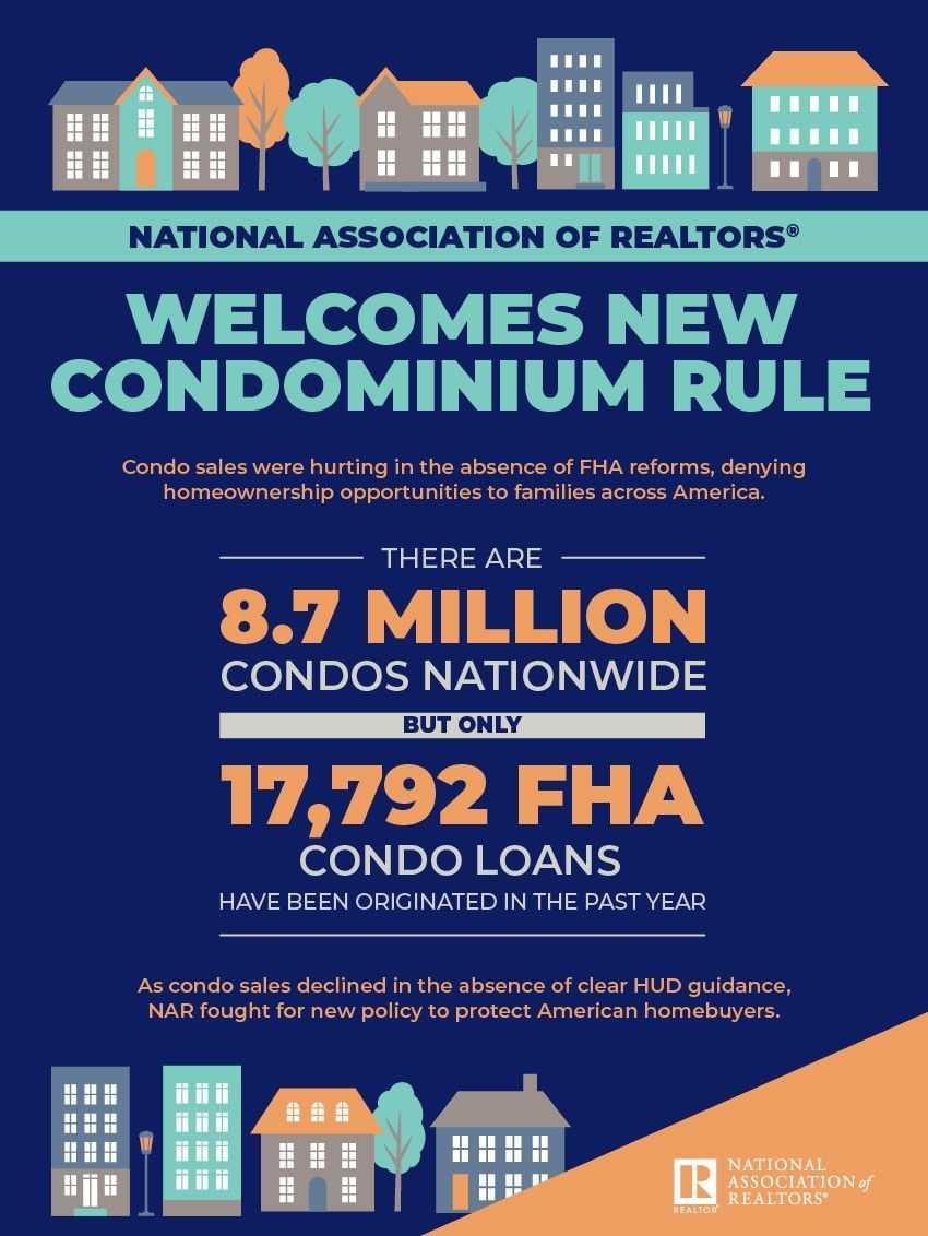 NAR Condo Infographic. Visit source link at the end of this article for more information.