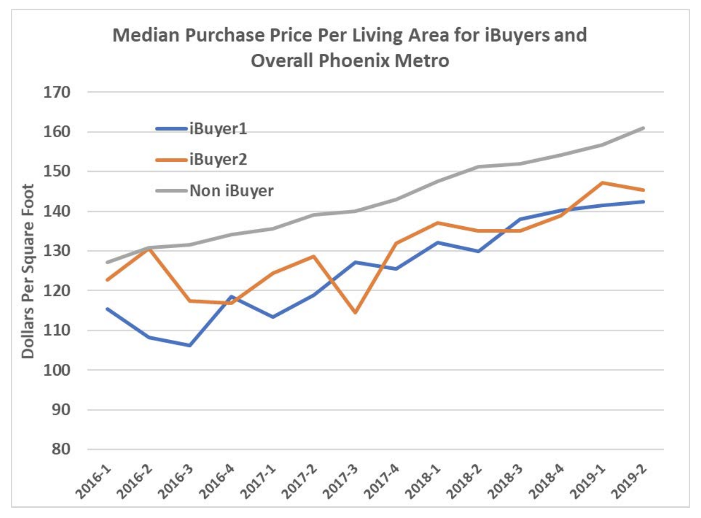 iBuyer report chart. Visit source link at the end of this article for more information.